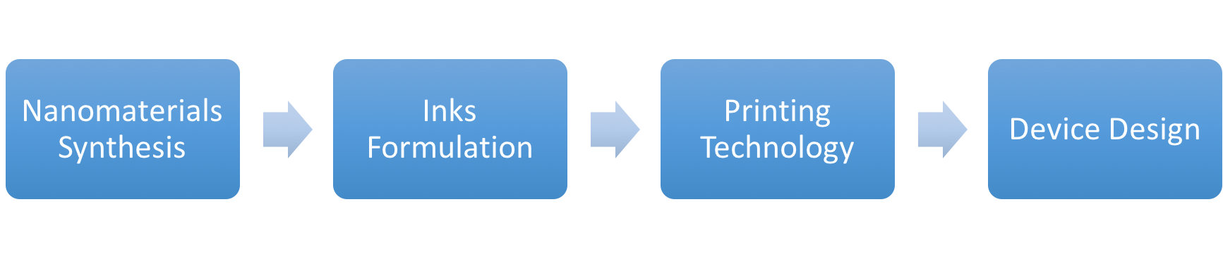 Vertical Integration Process: (1) semiconductor nanomaterial synthesis (2) Inks (3) Printing (4) Device Design